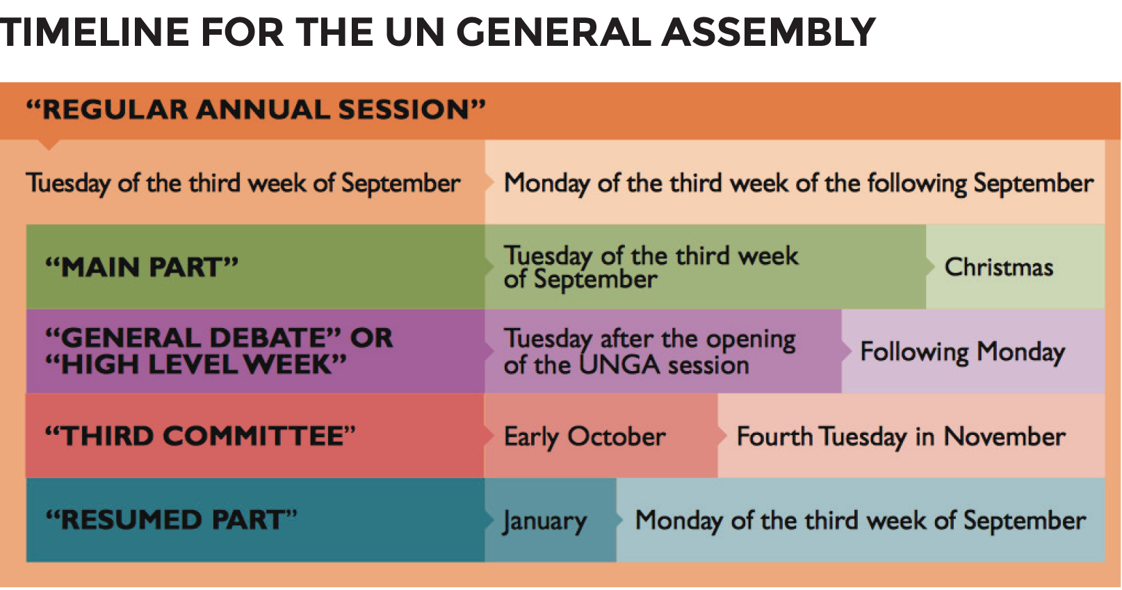 Everything You need To Know About LGBTI Advocacy At The 2018 UNGA - timeline