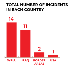 number of incidents by country