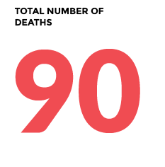 total number of deaths